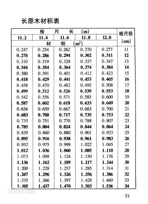 长圆木材积表 - 广州进口清关|深圳红酒报关行|香港